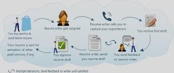 Job Resume Writing by Professional Resume Writing Spidefocus