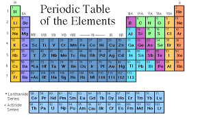 how is the periodic table organized chembond html