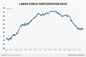 least expensive place to live in usa labor force participation rate june 2017 business insider