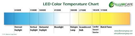 light bulb kelvin scale l color temperatures
