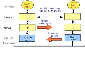 the user datagram protocol udp