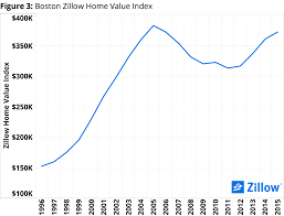 february market report peeking at home value peaks zillow research
