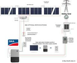 sma kit is featured 300w solarworld solar panels with secure power