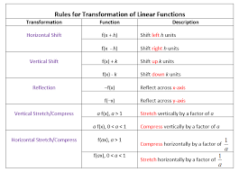 math function worksheets transformations of linear functions worksheets solutions