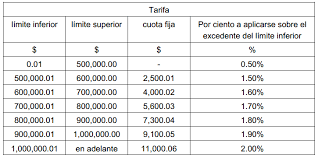 formato de pago del estado de mexico 2015 impuesto sobre nóminas 2018 los impuestos