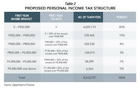 tax rate table 2017 rappler business
