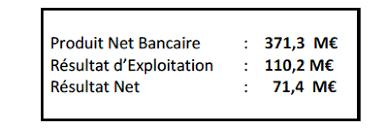 société marseillaise de crédit siège social finance société marseillaise de crédit publication des résultats