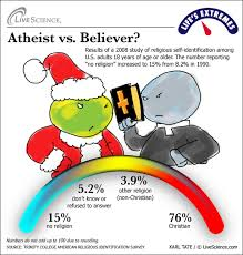 atheists vs believers religious forums