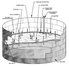 Types Of Roof Vents Pictures by External Floating Roof Tank Wikipedia