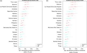 prevalence and causes of vision loss in southeast asia and oceania