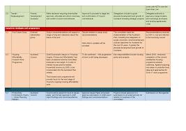 agenda of auckland development committee 15 september 2016