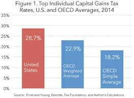 capital gains tax table 2017 the high burden of state and federal capital gains tax rates tax