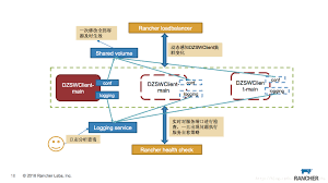micro service operation guide u2013 for cattle docker mall