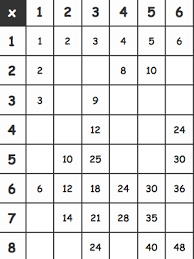 11 Multiplication Table Multiplication Tables Activity Sheet Fuel The Brain