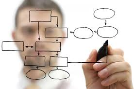design a plan tips for successful web design and development