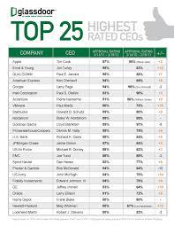 glass door accenture top 25 highest rated ceos 2012 glassdoor blog