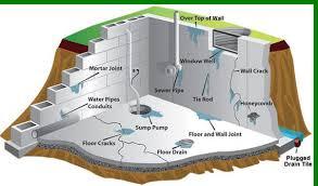 st louis drainage solutions basement cracks