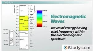 what is a photon definition energy u0026 wavelength video