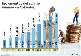 cuanto es salario minimo en mexico2016 deducciones retenciones o compensaciones del salario aceb