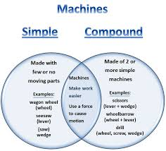 all worksheets simple and compound machines worksheets
