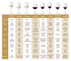 2 awesome food and wine pairing charts you ll