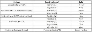 auto wire color code chart efcaviation com