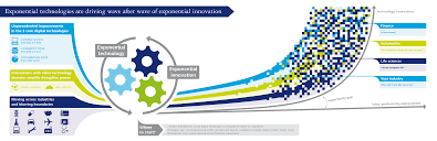 from exponential technologies to exponential innovation deloitte
