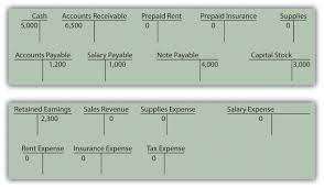 prepaid account 5 5 end of chapter exercises financial accounting