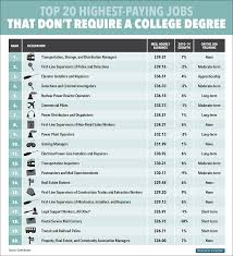 the 20 highest paying jobs that don u0027t require a college degree