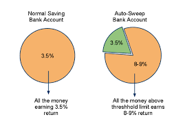 auto sweep account enable it in your saving bank account