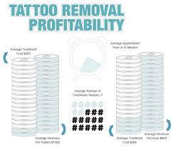average cost of tattoo tattoo collections