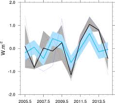 observed southern upper ocean warming over 2005 u20132014 and