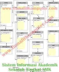 membuat database akademik dengan mysql akademik smk sistem informasi akademik sekolah smk berbasis web