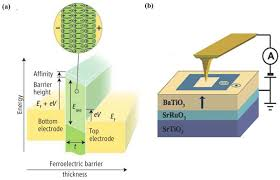 materials free full text ultrathin ferroelectric films growth