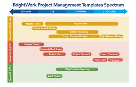 portfolio management reporting templates sharepoint templates for project and portfolio management