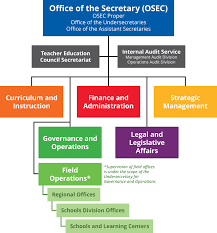 central office organizational structure department of education