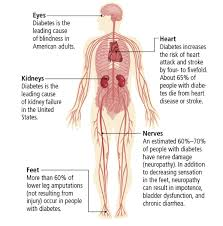 Can Stroke Cause Blindness Long Term Complications Of Diabetes Saludmóvil