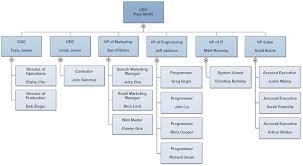 sample chart templates department organization chart template