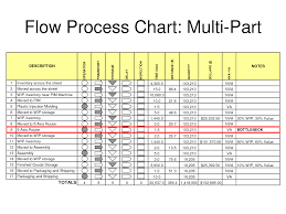 Process Map Template Excel 10 Best Images Of Flow Chart Template Excel Microsoft Excel