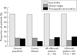 fertility and pregnancy in the patient with inflammatory bowel