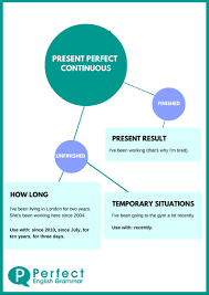 using the present perfect continuous or progressive