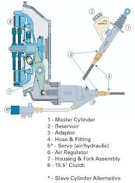 Sterling Condor Wiring Diagram Hydraulic Clutch Linkage Keeping In Touch With The Clutch