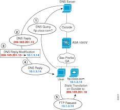 Pix Asa Perform Dns Doctoring by Cisco Asa 1000v Asdm Configuration Guide 6 7 Configuring