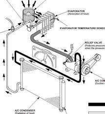 2006 2011 honda civic a c diagnosis and repair wiring diagram