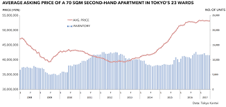 tokyo apartment asking prices in june 2017 u2013 japan property central