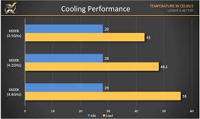 supercharging our test bench thanks to thermaltake u0026 kingston