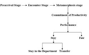 pre arrival stage definition human resources hr dictionary