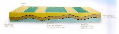 memory materasso materasso memory e biogel rinfrescante singolo 7 zone sfoderabile