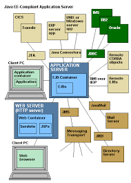 web application server article about web application server by