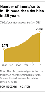 5 facts about migration and the united kingdom pew research center
